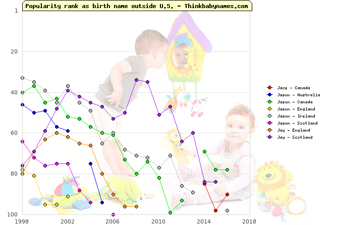 Top 100 baby names ranking of Jace, Jason, Jay outside U.S.