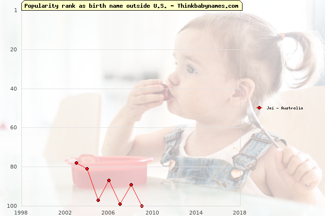 Top 100 baby names ranking of Jai outside U.S.