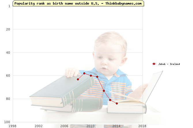 Top 100 baby names ranking of Jakub outside U.S.