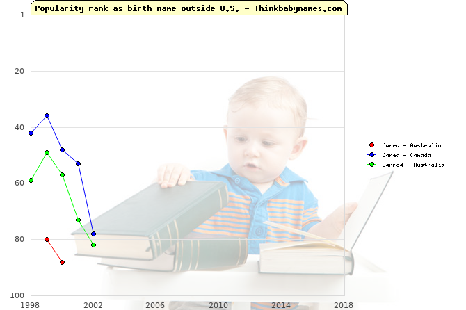 Top 100 baby names ranking of Jared, Jarrod outside U.S.
