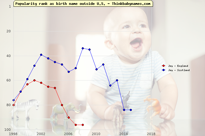 Top 100 baby names ranking of Jay outside U.S.