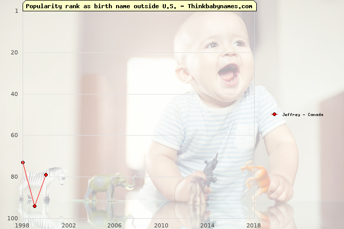 Top 100 baby names ranking of Jeffrey outside U.S.