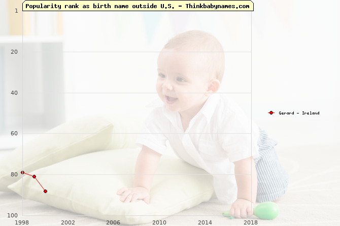 Top 100 baby names ranking of Gerard outside U.S.