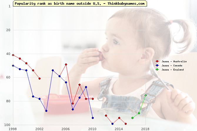 Top 100 baby names ranking of Jesse outside U.S.