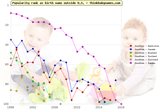 Top 100 baby names ranking of Jonathan outside U.S.