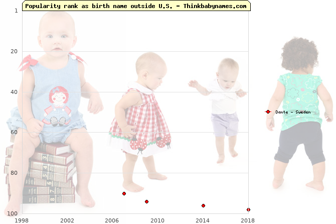 Top 100 baby names ranking of Dante outside U.S.