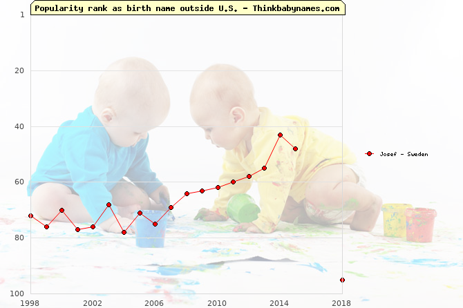 Top 100 baby names ranking of Josef outside U.S.