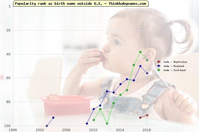 Top 100 baby names ranking of Jude outside U.S.