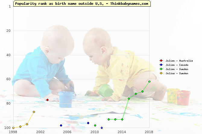Top 100 baby names ranking of Julian, Julius outside U.S.