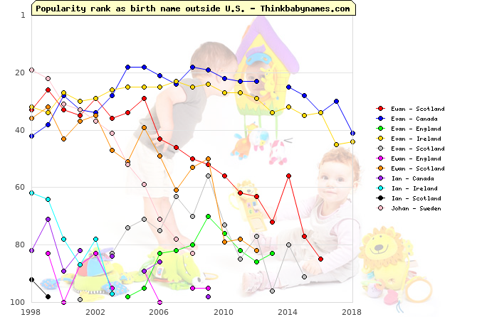 Top 100 baby names ranking of Euan, Evan, Ewan, Ian, Johan outside U.S.