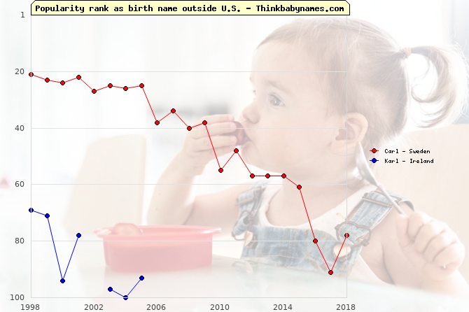 Top 100 baby names ranking of Carl, Karl outside U.S.