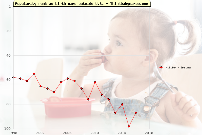 Top 100 baby names ranking of Killian outside U.S.