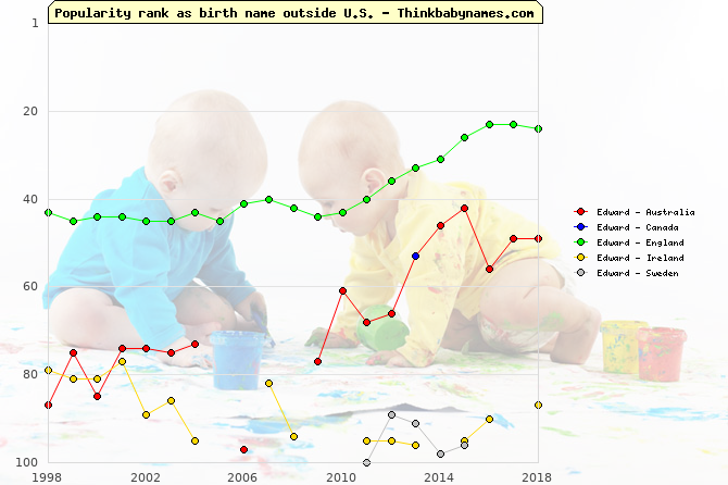 Top 100 baby names ranking of Edward outside U.S.