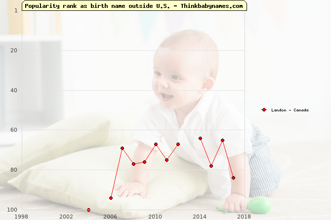 Top 100 baby names ranking of Landon outside U.S.