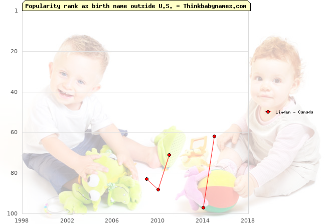 Top 100 baby names ranking of Linden outside U.S.