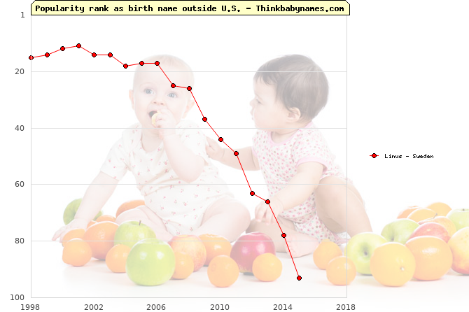 Top 100 baby names ranking of Linus outside U.S.