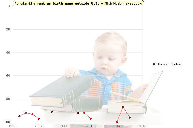 Top 100 baby names ranking of Lorcan outside U.S.