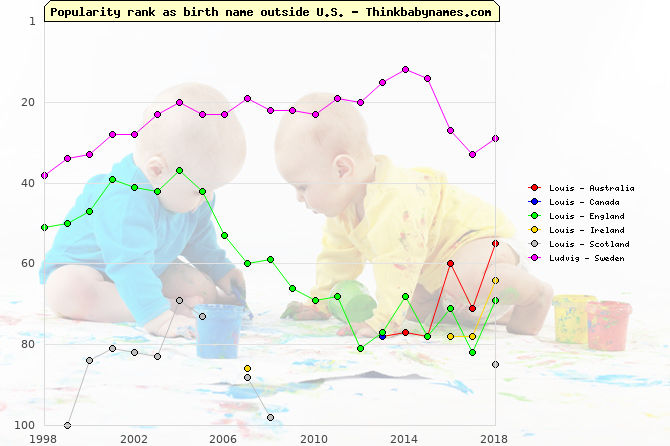 Top 100 baby names ranking of Louis, Ludvig outside U.S.