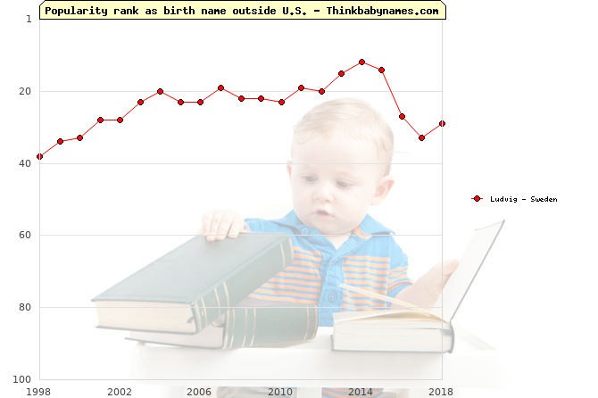 Top 100 baby names ranking of Ludvig outside U.S.
