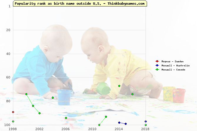 Top 100 baby names ranking of Magnus, Maxwell outside U.S.