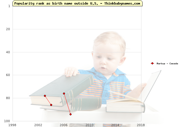 Top 100 baby names ranking of Markus outside U.S.
