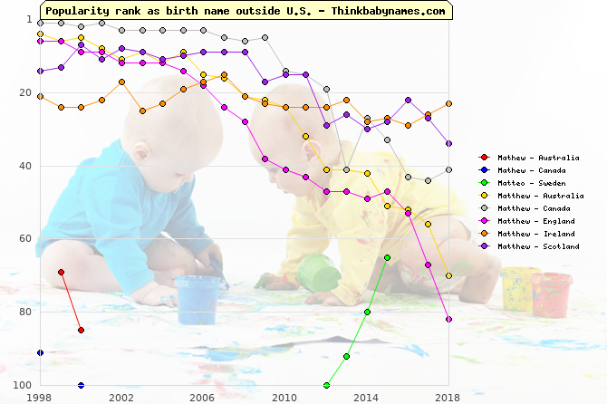 Top 100 baby names ranking of Mathew, Matteo, Matthew outside U.S.