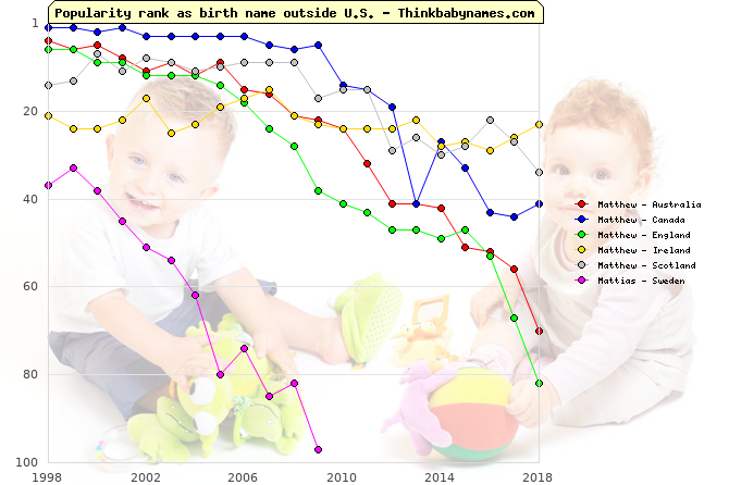 Top 100 baby names ranking of Matthew, Mattias outside U.S.
