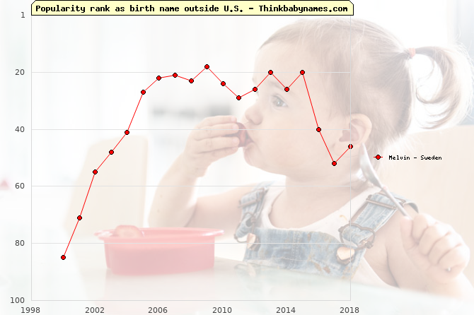 Top 100 baby names ranking of Melvin outside U.S.