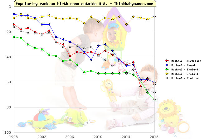 Top 100 baby names ranking of Michael outside U.S.