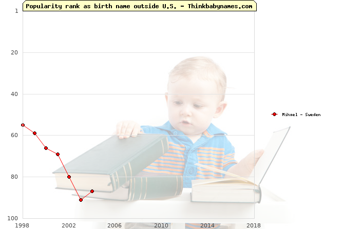 Top 100 baby names ranking of Mikael outside U.S.