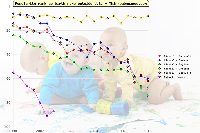 Top 100 baby names ranking of Michael, Mikael outside U.S.