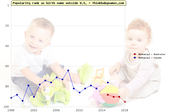 Top 100 baby names ranking of Nathaniel outside U.S.