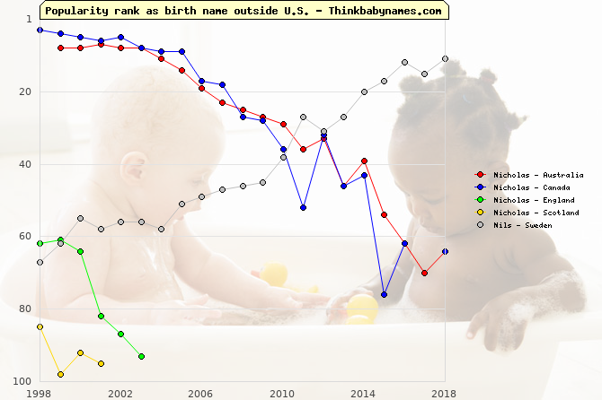 Top 100 baby names ranking of Nicholas, Nils outside U.S.