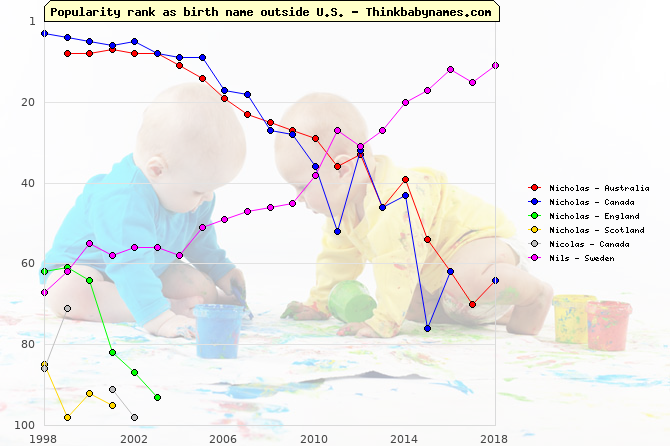 Top 100 baby names ranking of Nicholas, Nicolas, Nils outside U.S.