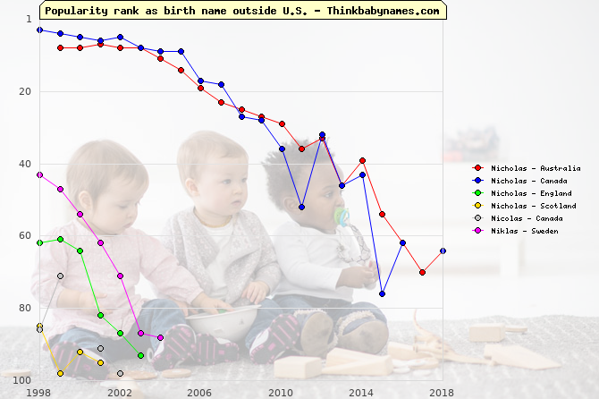 Top 100 baby names ranking of Nicholas, Nicolas, Niklas outside U.S.