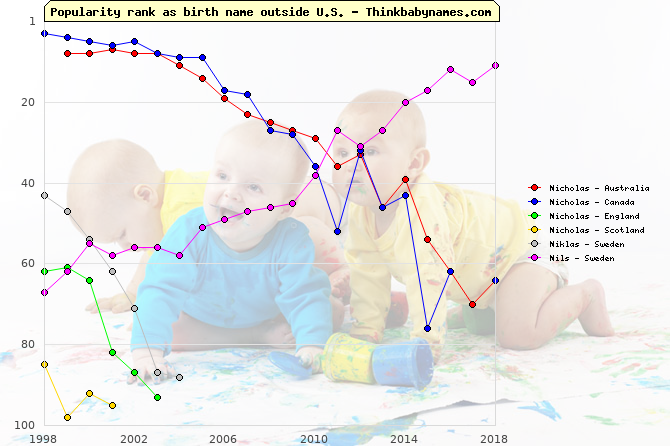 Top 100 baby names ranking of Nicholas, Niklas, Nils outside U.S.