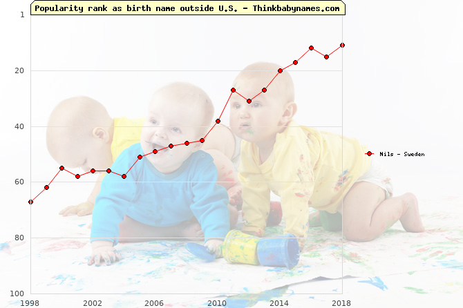 Top 100 baby names ranking of Nils outside U.S.