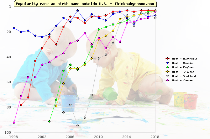 Top 100 baby names ranking of Noah outside U.S.