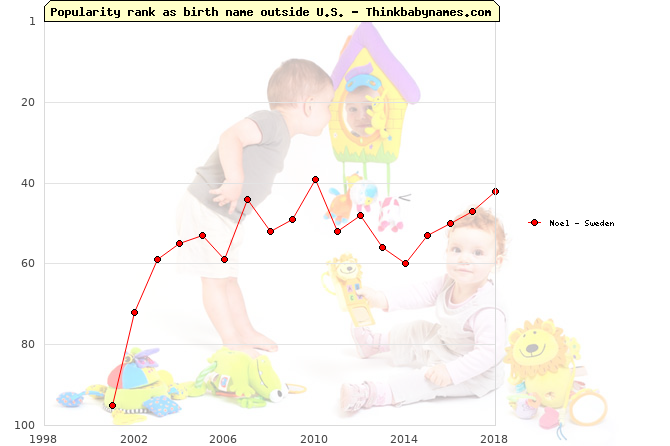 Top 100 baby names ranking of Noel outside U.S.