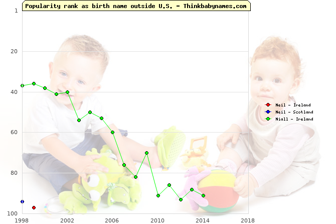 Top 100 baby names ranking of Neil, Niall outside U.S.