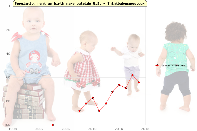 Top 100 baby names ranking of Odhran outside U.S.