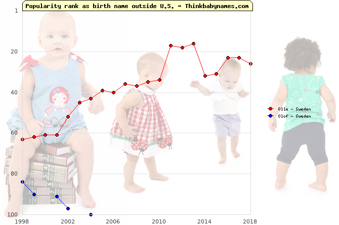 Top 100 baby names ranking of Olle, Olof outside U.S.