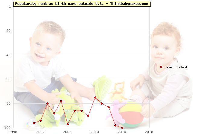 Top 100 baby names ranking of Oran outside U.S.