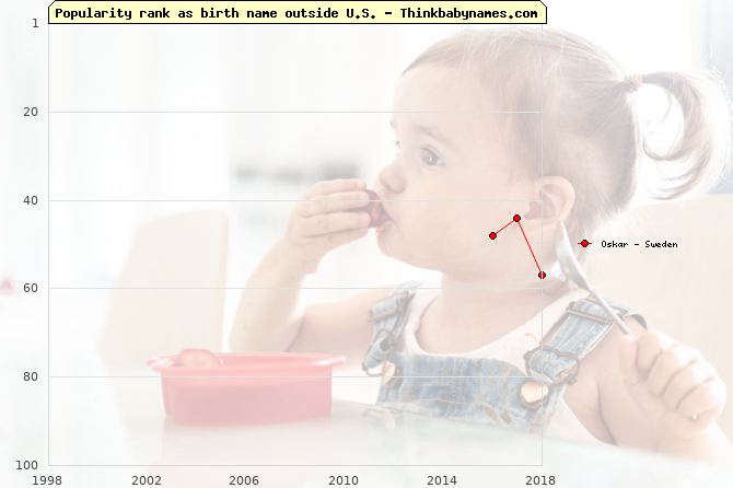 Top 100 baby names ranking of Oskar outside U.S.