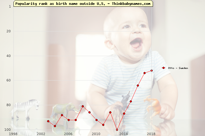 Top 100 baby names ranking of Otto outside U.S.
