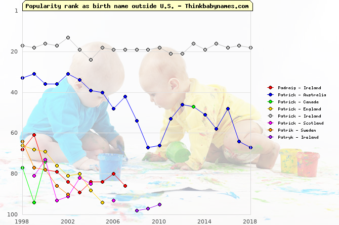 Top 100 baby names ranking of Padraig, Patrick, Patrik, Patryk outside U.S.
