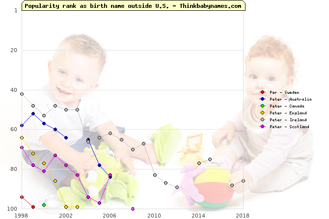 Top 100 baby names ranking of Per, Peter outside U.S.