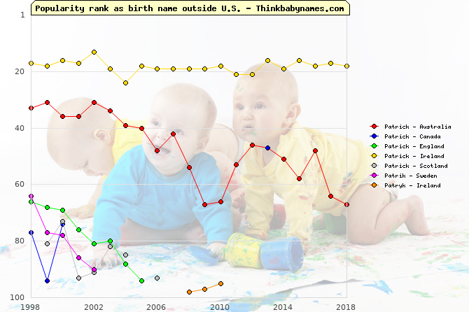 Top 100 baby names ranking of Patrick, Patrik, Patryk outside U.S.