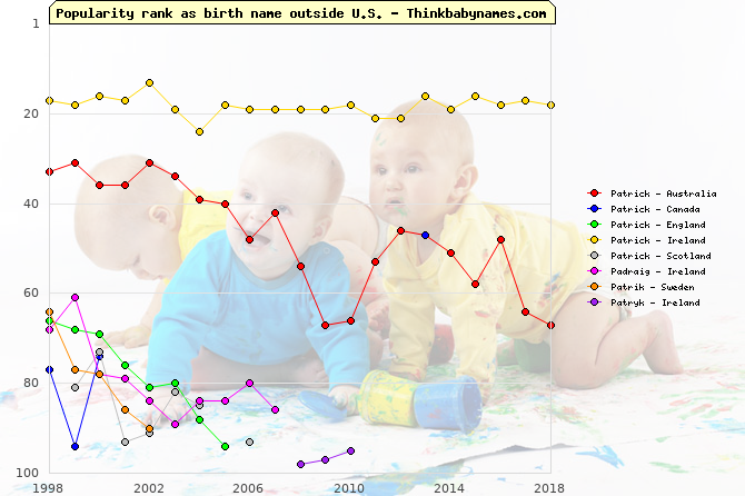 Top 100 baby names ranking of Patrick, Padraig, Patrik, Patryk outside U.S.