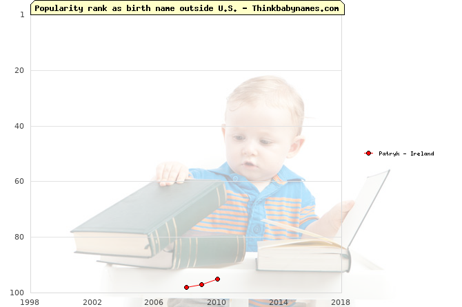 Top 100 baby names ranking of Patryk outside U.S.